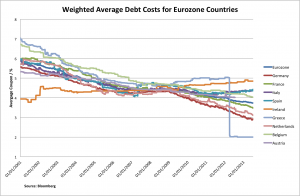 Eurozone debt costs