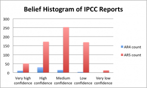 IPCC belief map